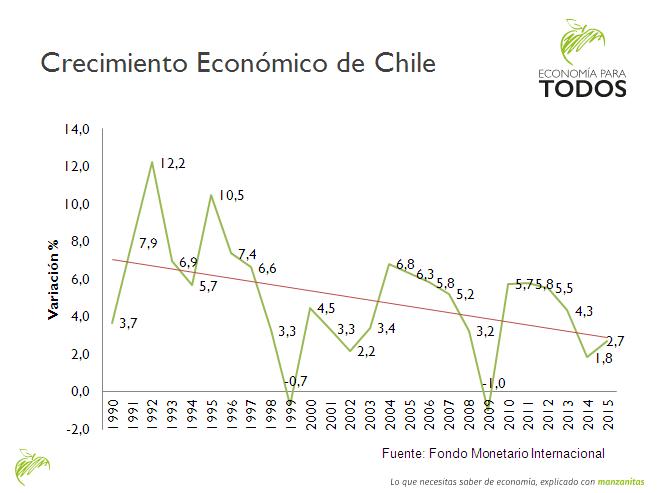 Crecimiento Chile