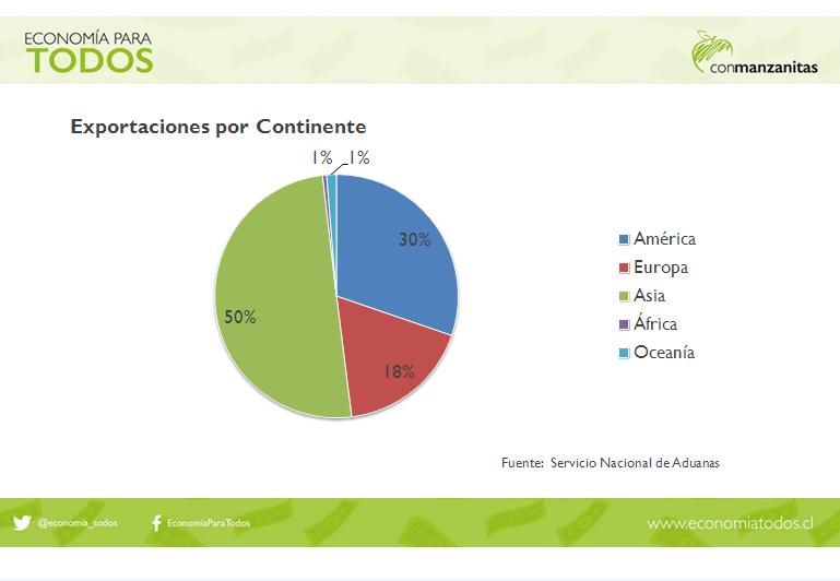 Exportaciones por Continente
