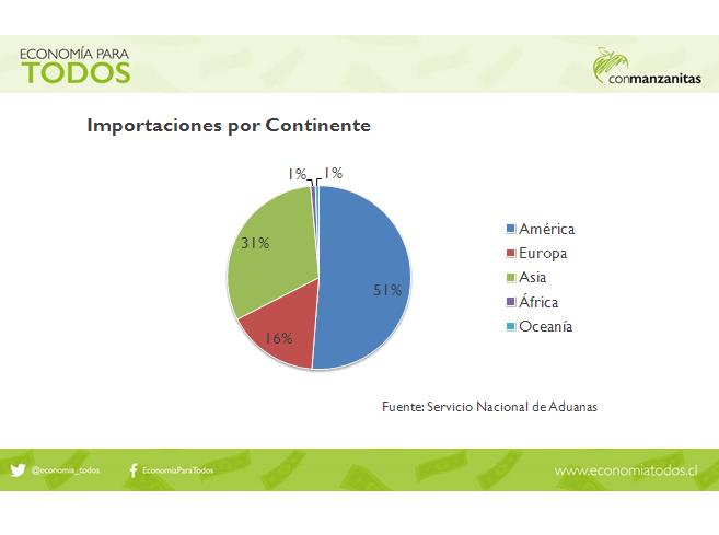 Importaciones por Continente